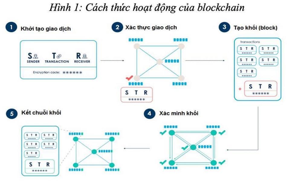 cach-thuc-hoat-dong-cua-blockchain.jpg