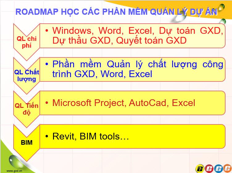 roadmap-lo-trinh-hoc-cac-phan-mem-quan-ly-du-an-quan-ly-xay-dung.jpg