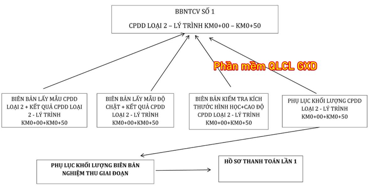 so-do-luong-cong-viec-lam-bien-ban-nghiem-thu.jpg